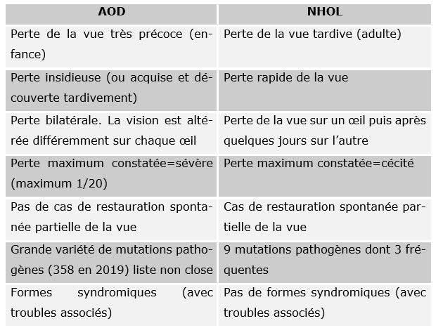 Tableau AOD - NHOL